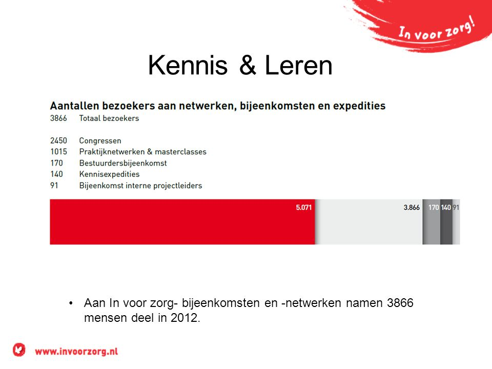 Kennis & Leren Aan In voor zorg- bijeenkomsten en -netwerken namen 3866 mensen deel in 2012.