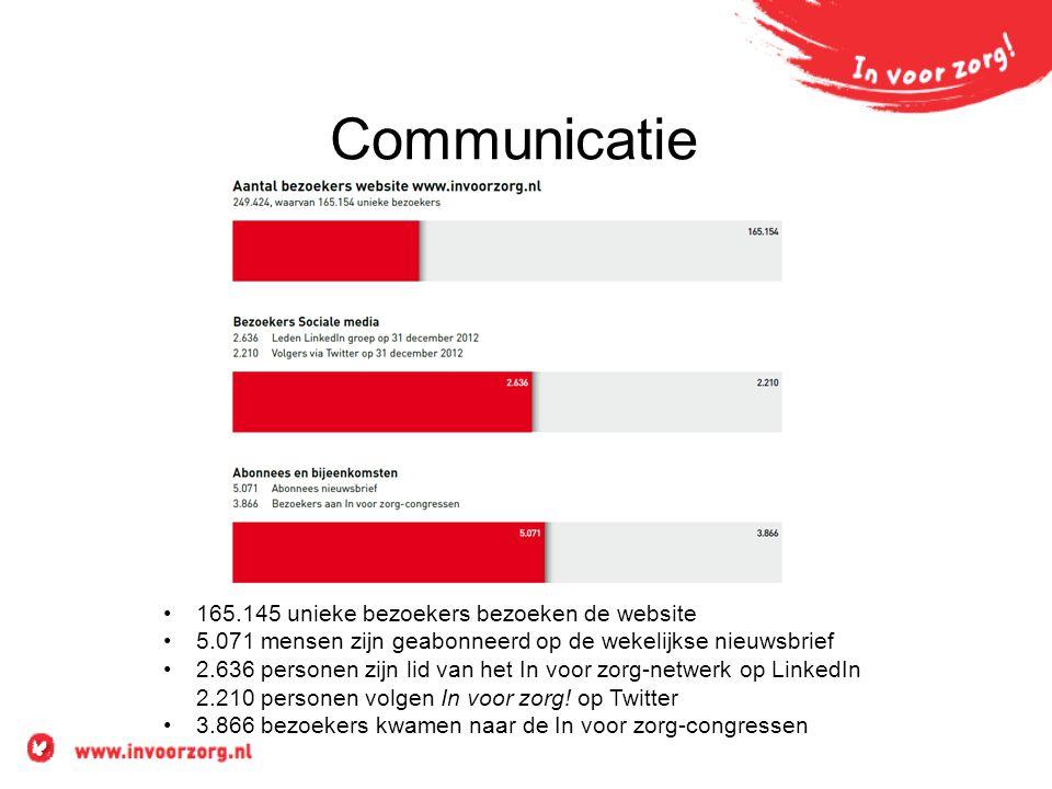 Communicatie 165.145 unieke bezoekers bezoeken de website