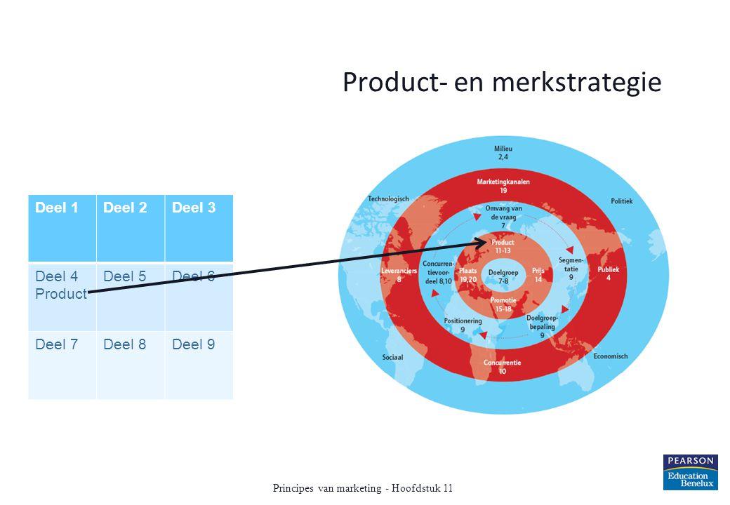 Product- en merkstrategie