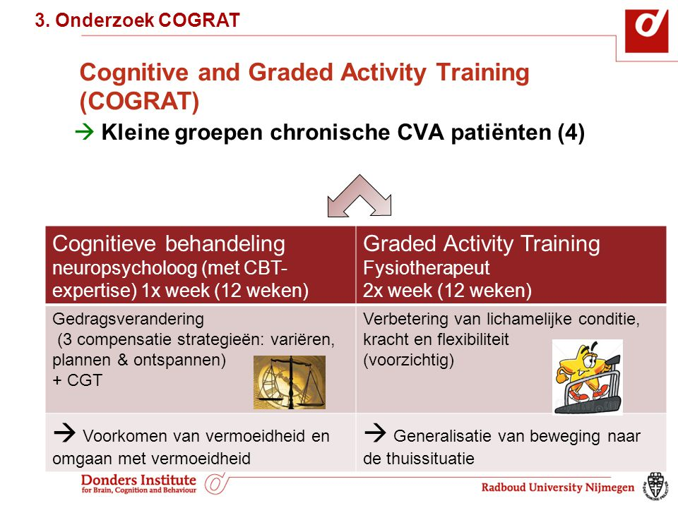 Cognitive and Graded Activity Training (COGRAT)