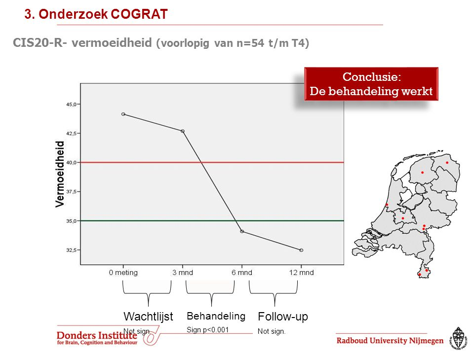 3. Onderzoek COGRAT CIS20-R- vermoeidheid (voorlopig van n=54 t/m T4)
