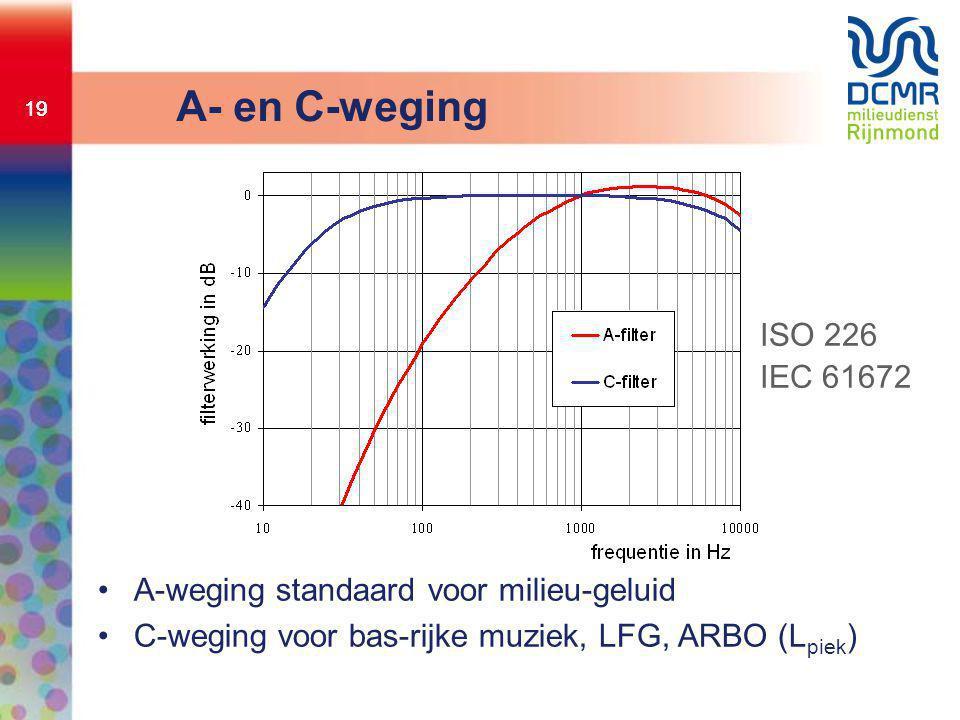 A- en C-weging ISO 226 IEC 61672 A-weging standaard voor milieu-geluid