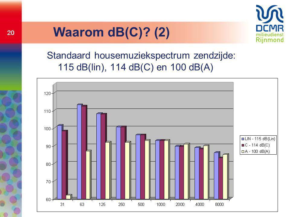 20 Waarom dB(C) (2) Standaard housemuziekspectrum zendzijde: 115 dB(lin), 114 dB(C) en 100 dB(A)