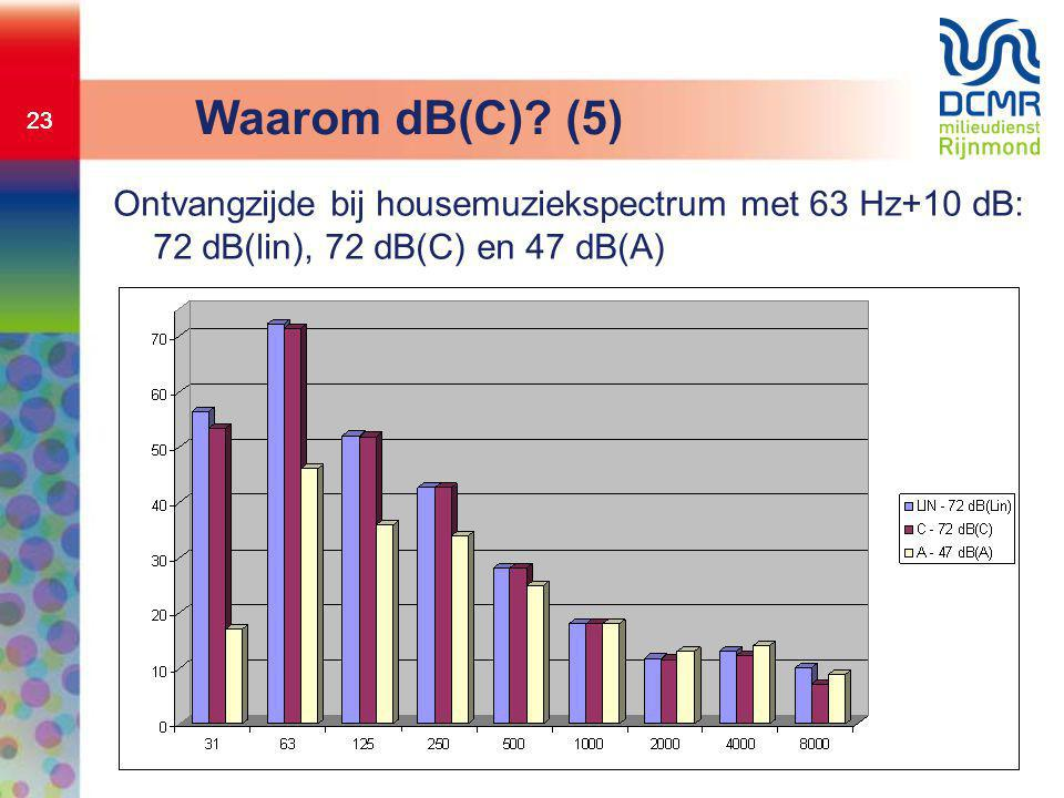 23 Waarom dB(C).