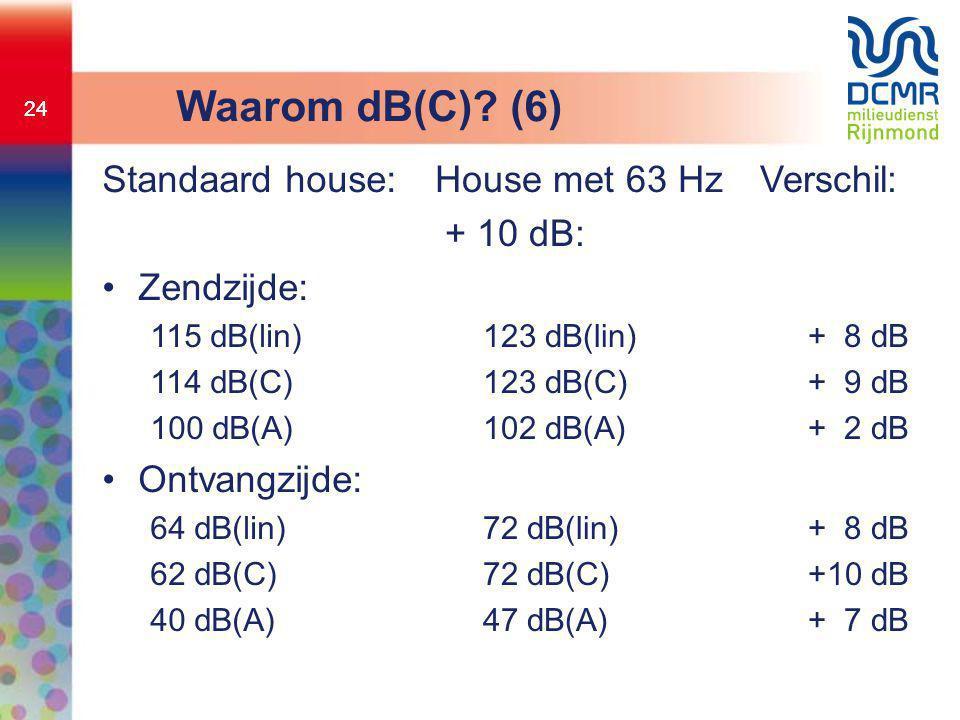 Waarom dB(C) (6) Standaard house: Zendzijde: Ontvangzijde: