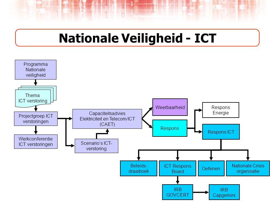 Nationale Veiligheid - ICT