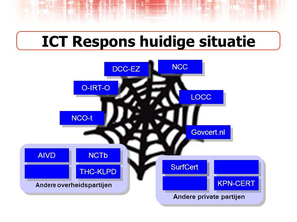 ICT Respons huidige situatie