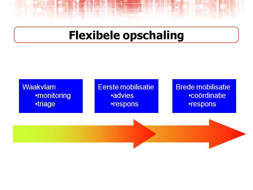Flexibele opschaling Waakvlam monitoring triage Eerste mobilisatie