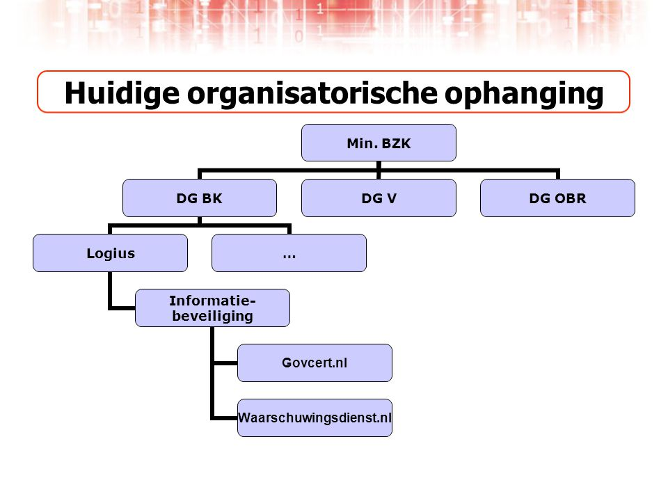 Huidige organisatorische ophanging