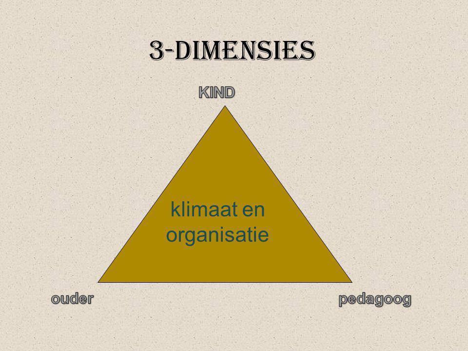 3-dimensies KIND klimaat en organisatie ouder pedagoog