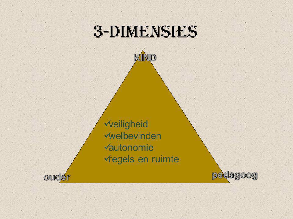 3-dimensies KIND veiligheid welbevinden autonomie regels en ruimte