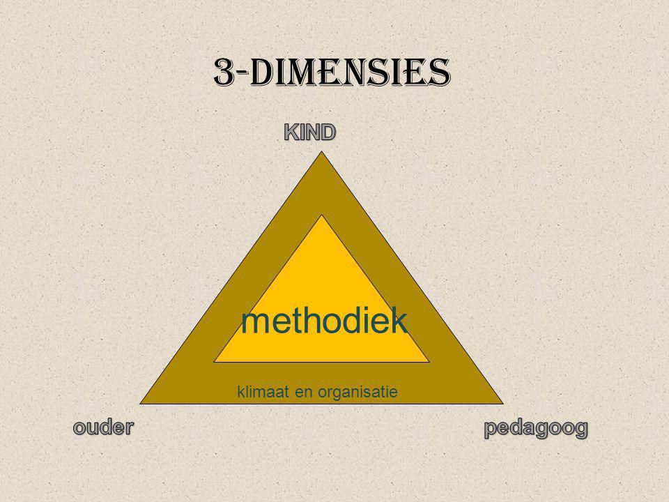 3-dimensies KIND klimaat en organisatie methodiek ouder pedagoog