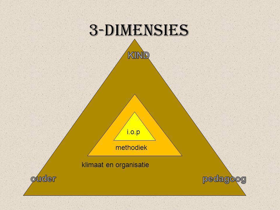 3-dimensies KIND klimaat en organisatie methodiek i.o.p ouder pedagoog