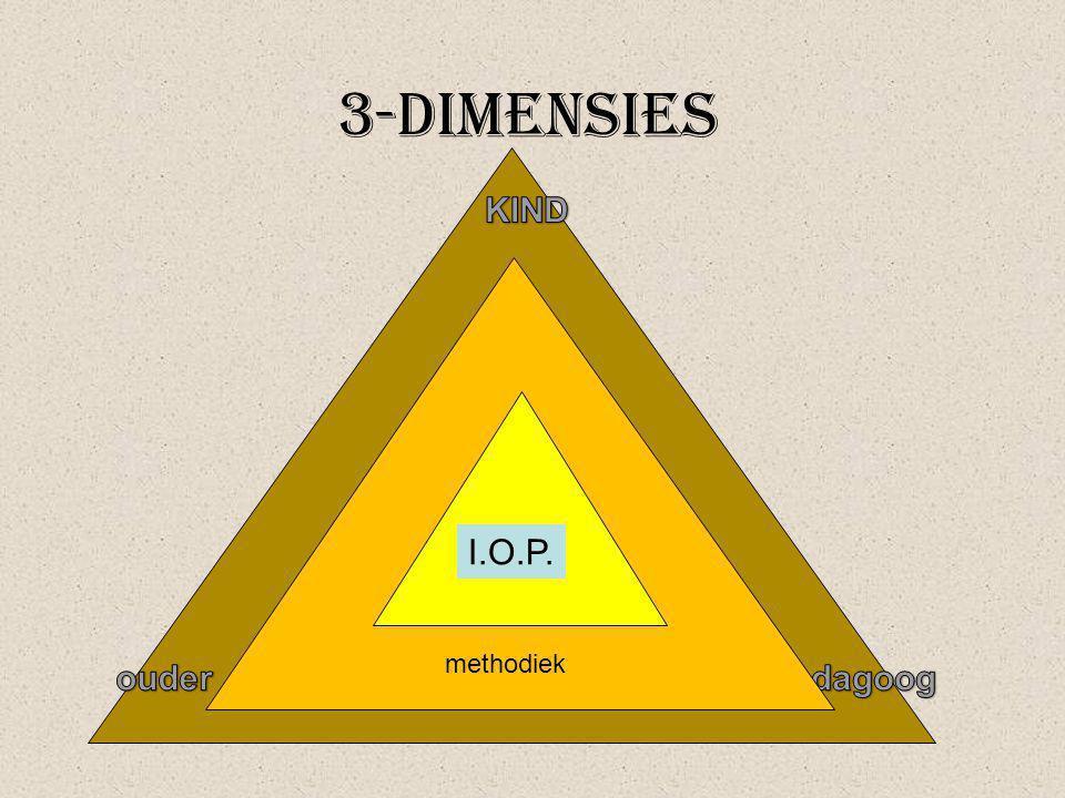 3-dimensies KIND methodiek I.O.P. ouder pedagoog