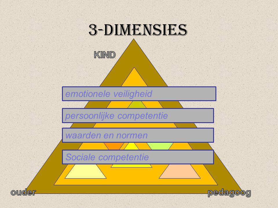 3-dimensies KIND emotionele veiligheid persoonlijke competentie