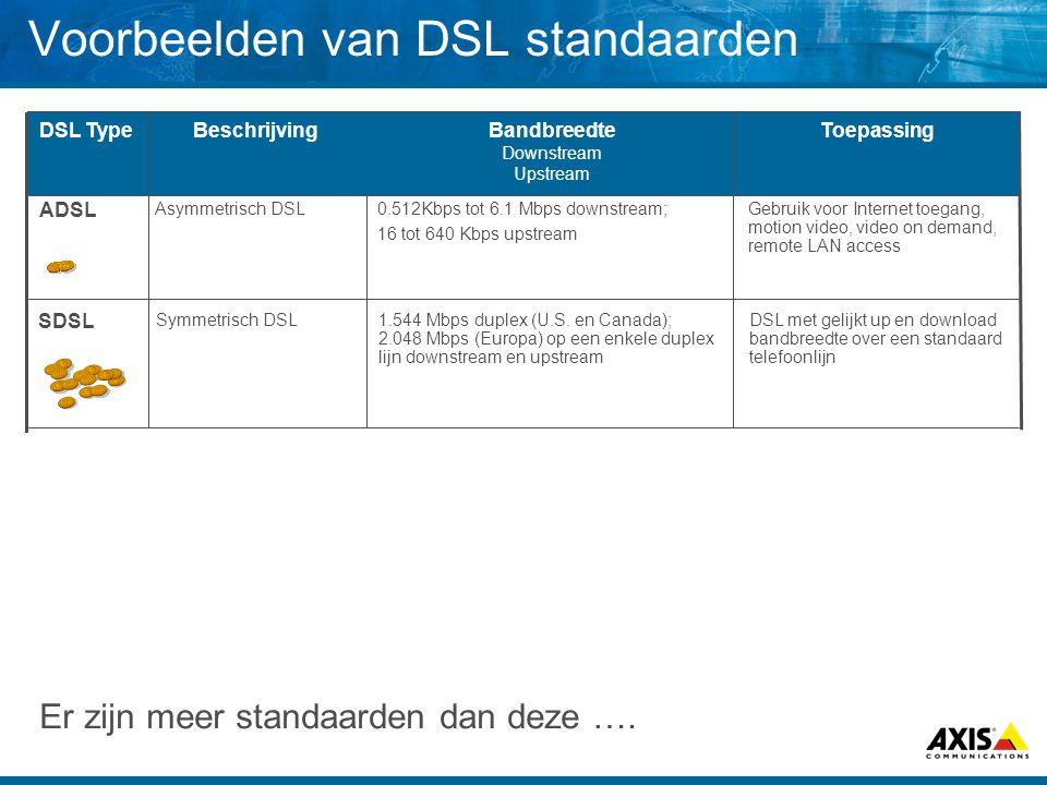 Voorbeelden van DSL standaarden