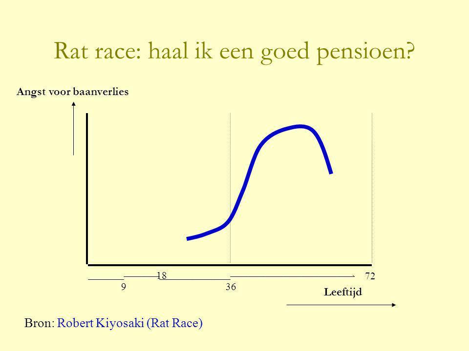Rat race: haal ik een goed pensioen