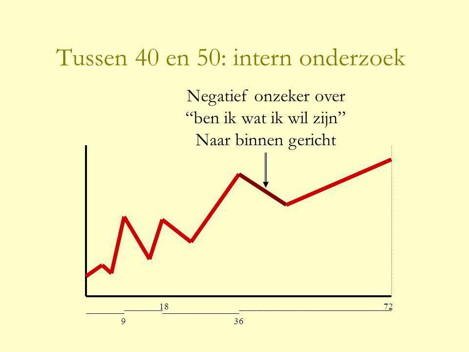 Tussen 40 en 50: intern onderzoek