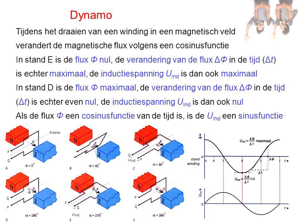 Dynamo Tijdens het draaien van een winding in een magnetisch veld