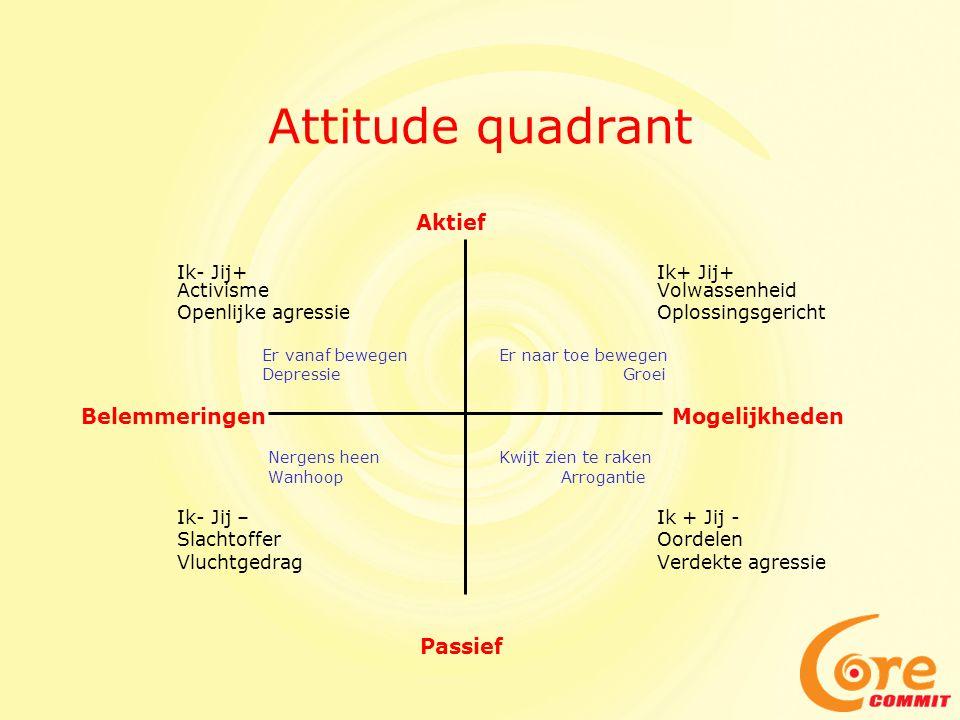 Attitude quadrant Belemmeringen Mogelijkheden