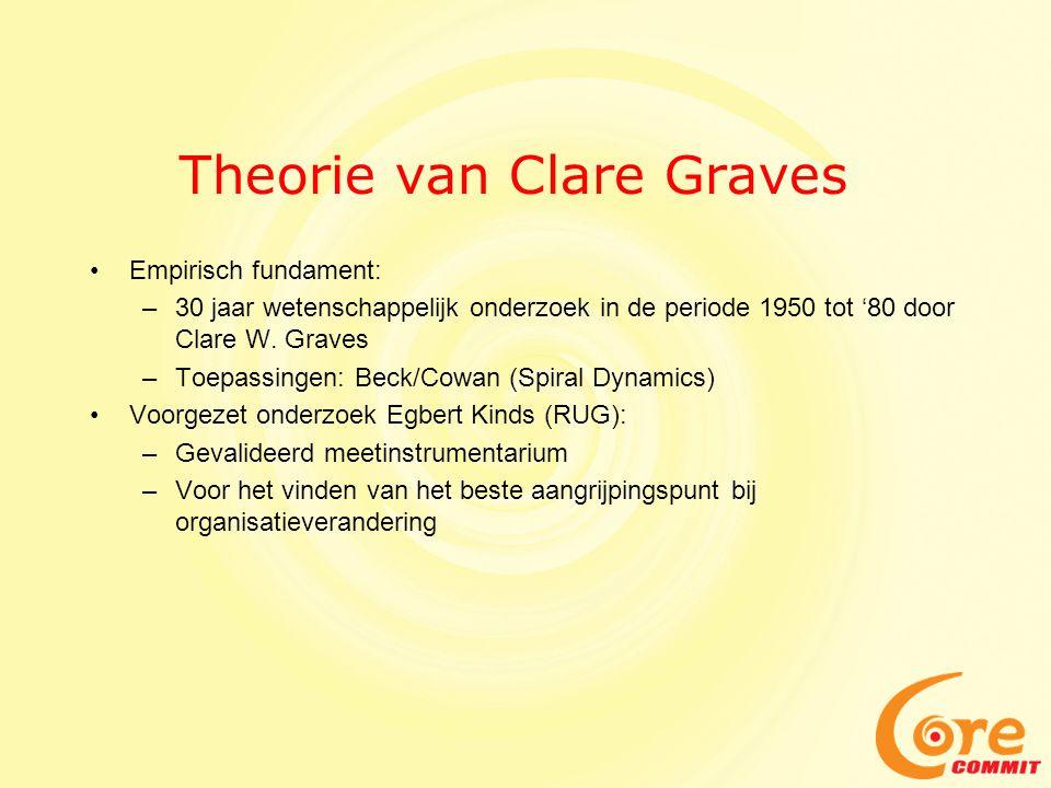 Theorie van Clare Graves