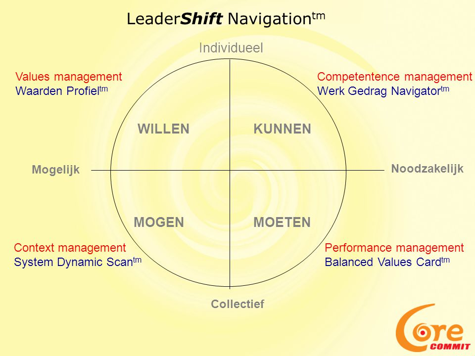 LeaderShift Navigationtm