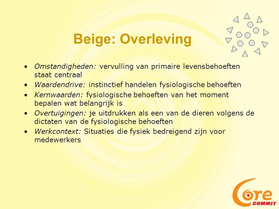 Beige: Overleving Omstandigheden: vervulling van primaire levensbehoeften staat centraal. Waardendrive: instinctief handelen fysiologische behoeften.