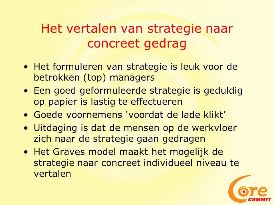 Het vertalen van strategie naar concreet gedrag