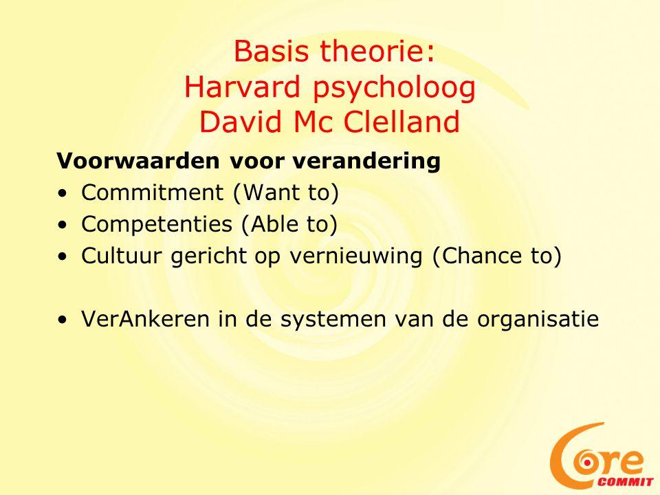 Basis theorie: Harvard psycholoog David Mc Clelland