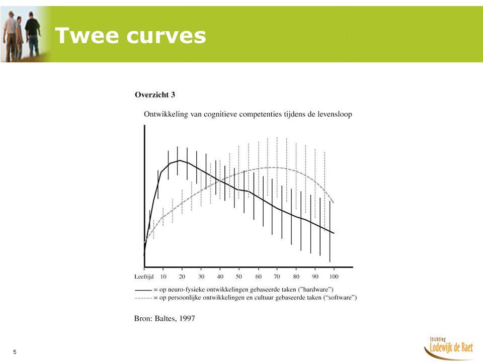 Twee curves Neurofysiek: hardware, heb je nodig om een berekening te maken
