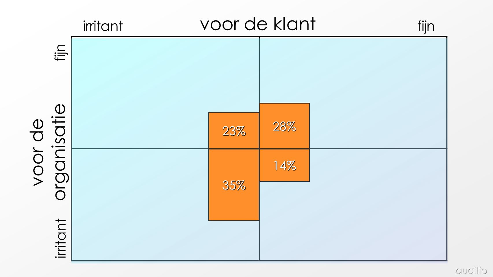 voor de klant organisatie voor de irritant fijn fijn irritant 28% 23%