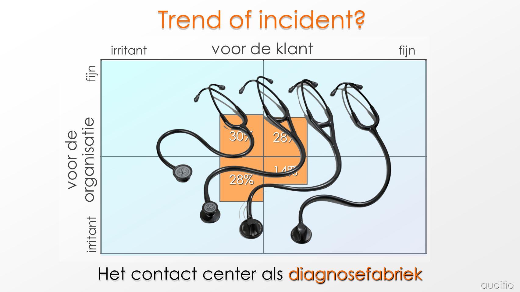 Het contact center als diagnosefabriek