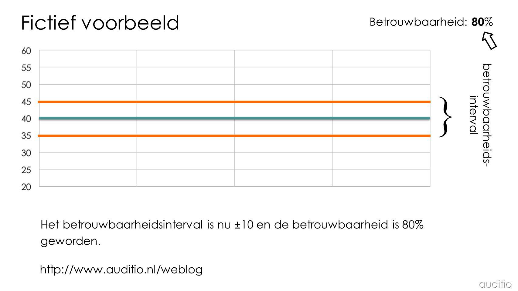 } ⇧ Fictief voorbeeld Betrouwbaarheid: 80% betrouwbaarheids- interval