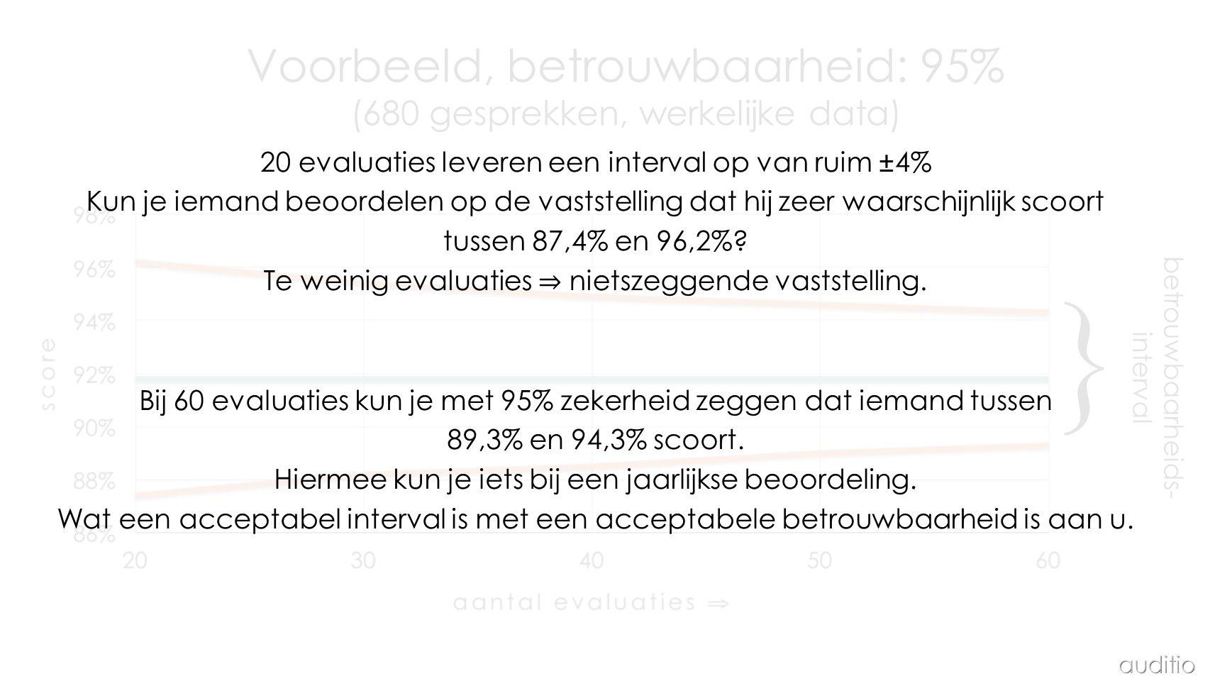 } Voorbeeld, betrouwbaarheid: 95% (680 gesprekken, werkelijke data)