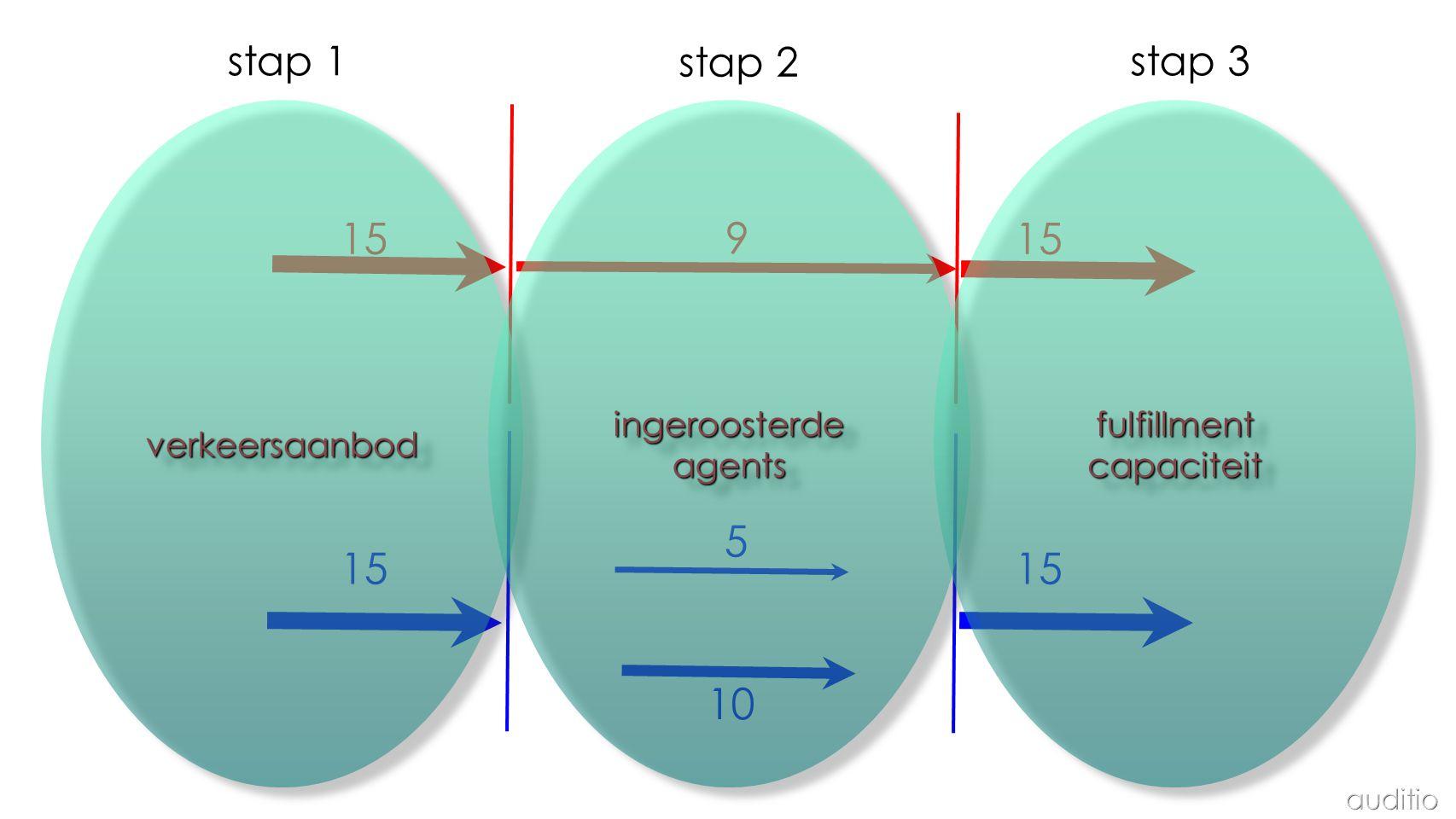 15 9 15 5 15 15 10 stap 1 stap 2 stap 3 verkeersaanbod ingeroosterde