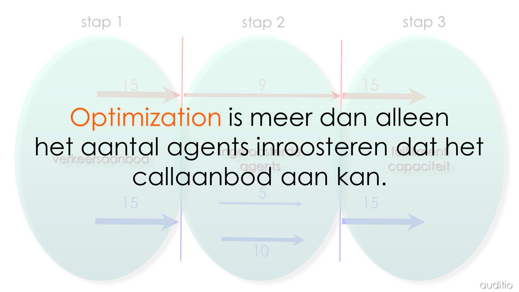 Optimization is meer dan alleen het aantal agents inroosteren dat het