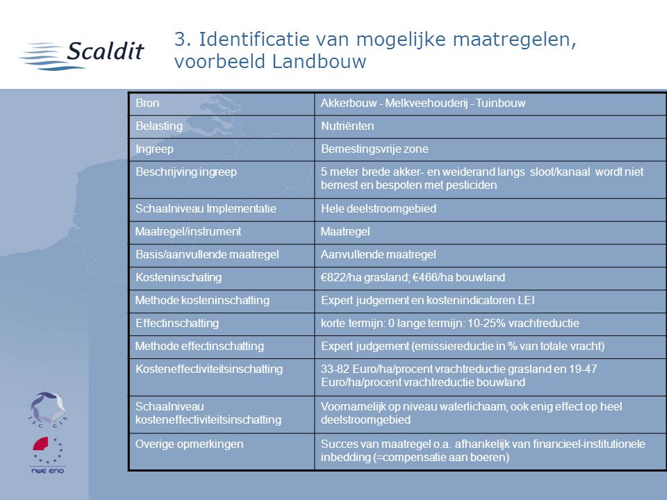 3. Identificatie van mogelijke maatregelen, voorbeeld Landbouw