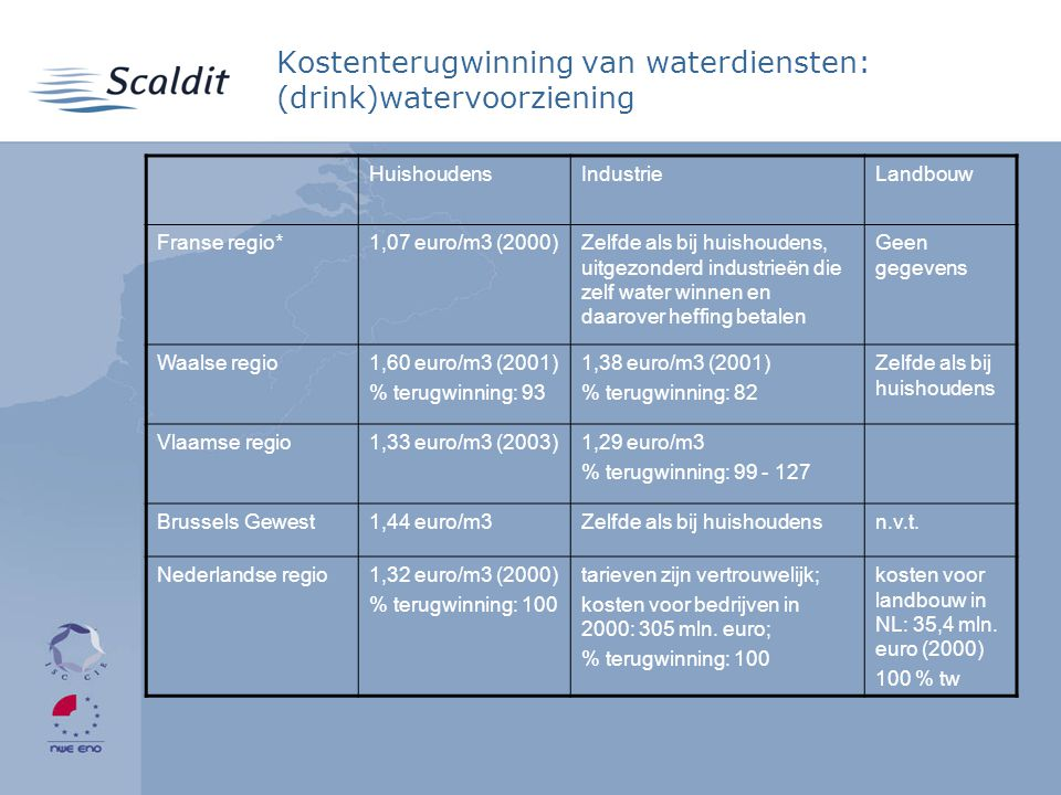 Kostenterugwinning van waterdiensten: (drink)watervoorziening