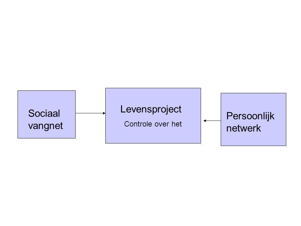 Levensproject Controle over het Sociaal vangnet Persoonlijk netwerk