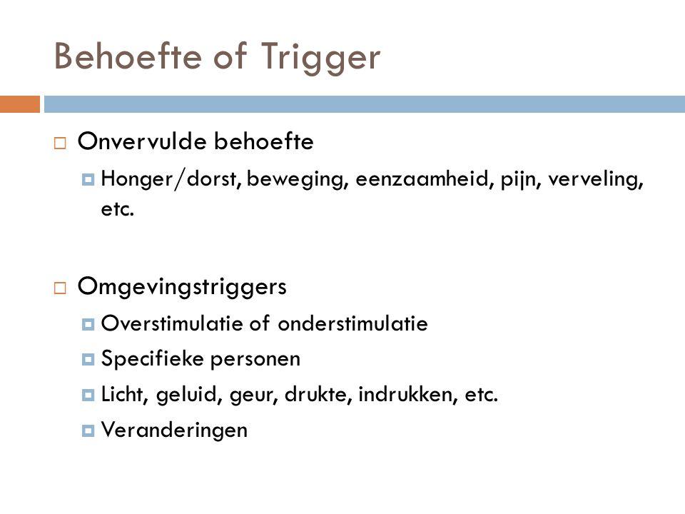 Behoefte of Trigger Onvervulde behoefte Omgevingstriggers
