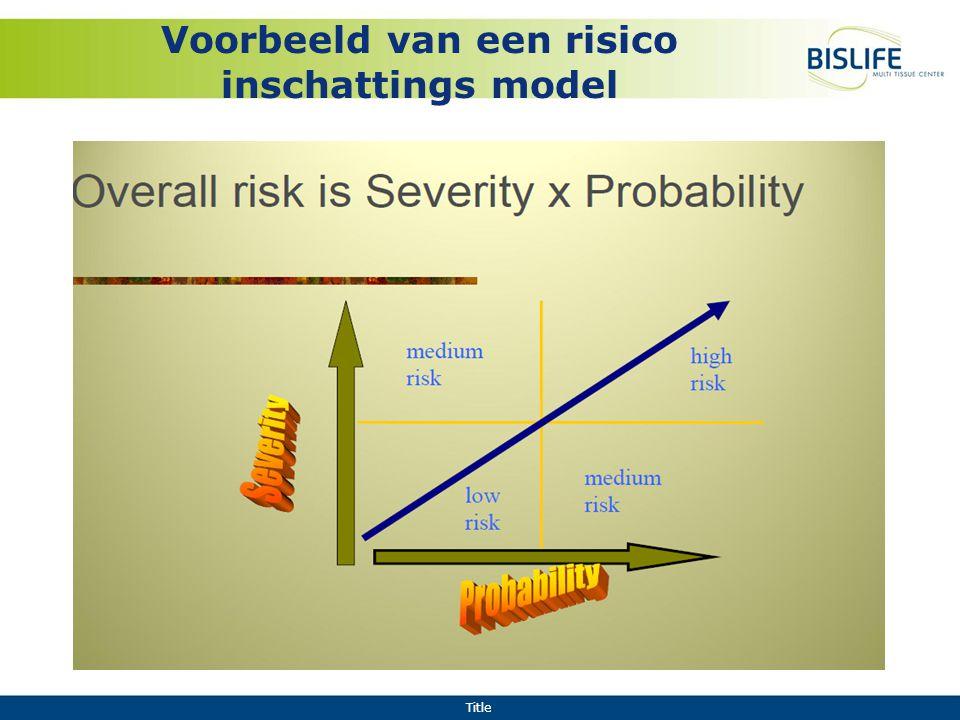 Voorbeeld van een risico inschattings model