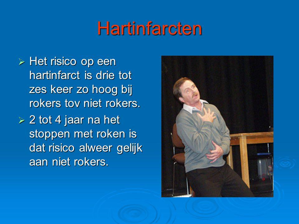 Hartinfarcten Het risico op een hartinfarct is drie tot zes keer zo hoog bij rokers tov niet rokers.