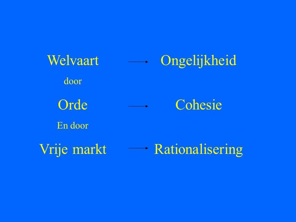 Welvaart Orde Vrije markt Ongelijkheid Cohesie Rationalisering door