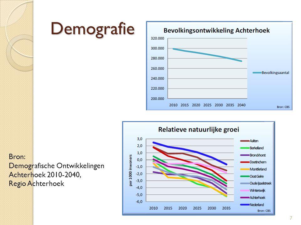 Demografie Bron: Demografische Ontwikkelingen Achterhoek 2010-2040,