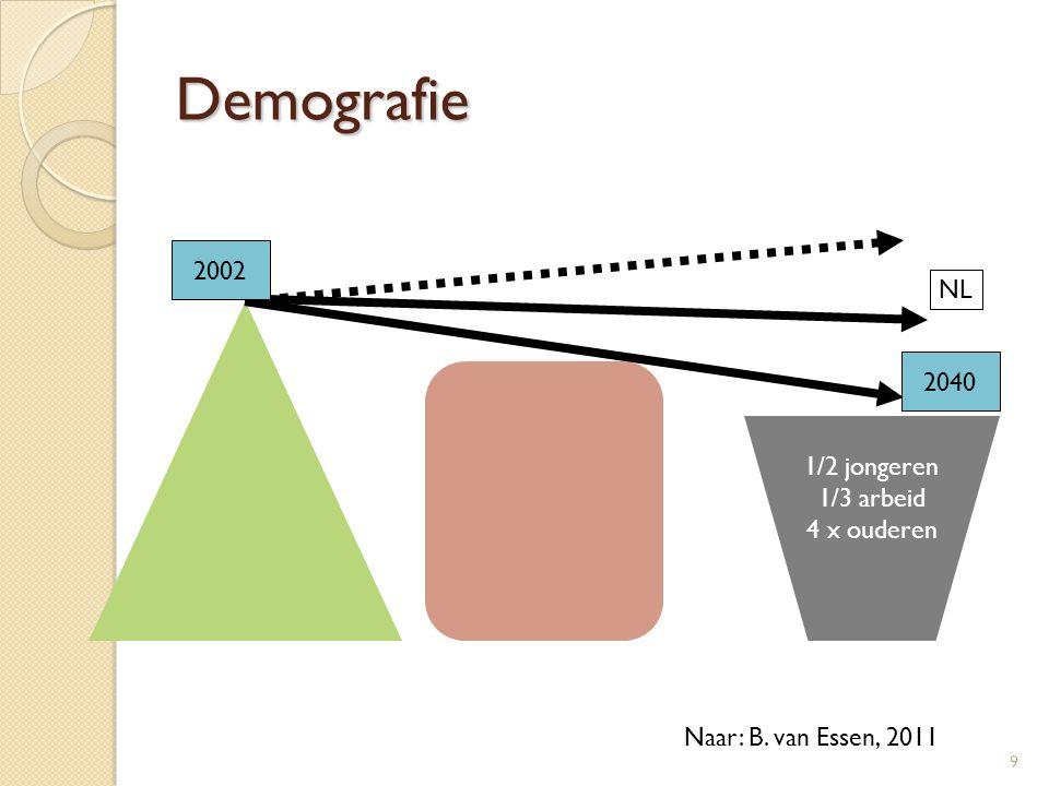 Demografie 2002 NL 2040 1/2 jongeren 1/3 arbeid 4 x ouderen