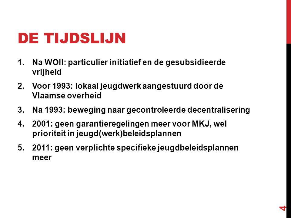 De tijdslijn Na WOII: particulier initiatief en de gesubsidieerde vrijheid. Voor 1993: lokaal jeugdwerk aangestuurd door de Vlaamse overheid.