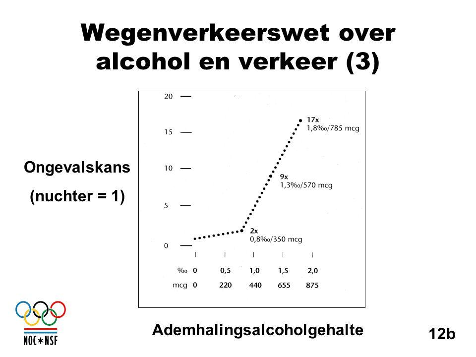 Wegenverkeerswet over alcohol en verkeer (3)
