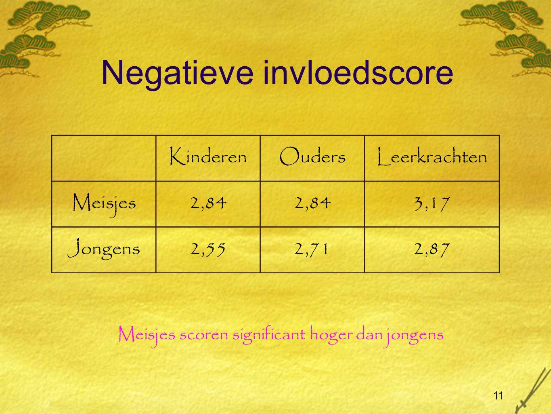 Negatieve invloedscore
