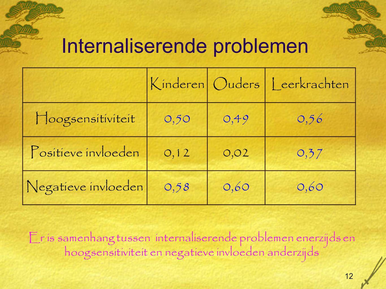 Internaliserende problemen