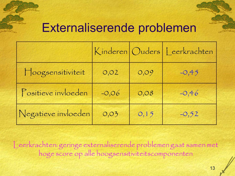 Externaliserende problemen